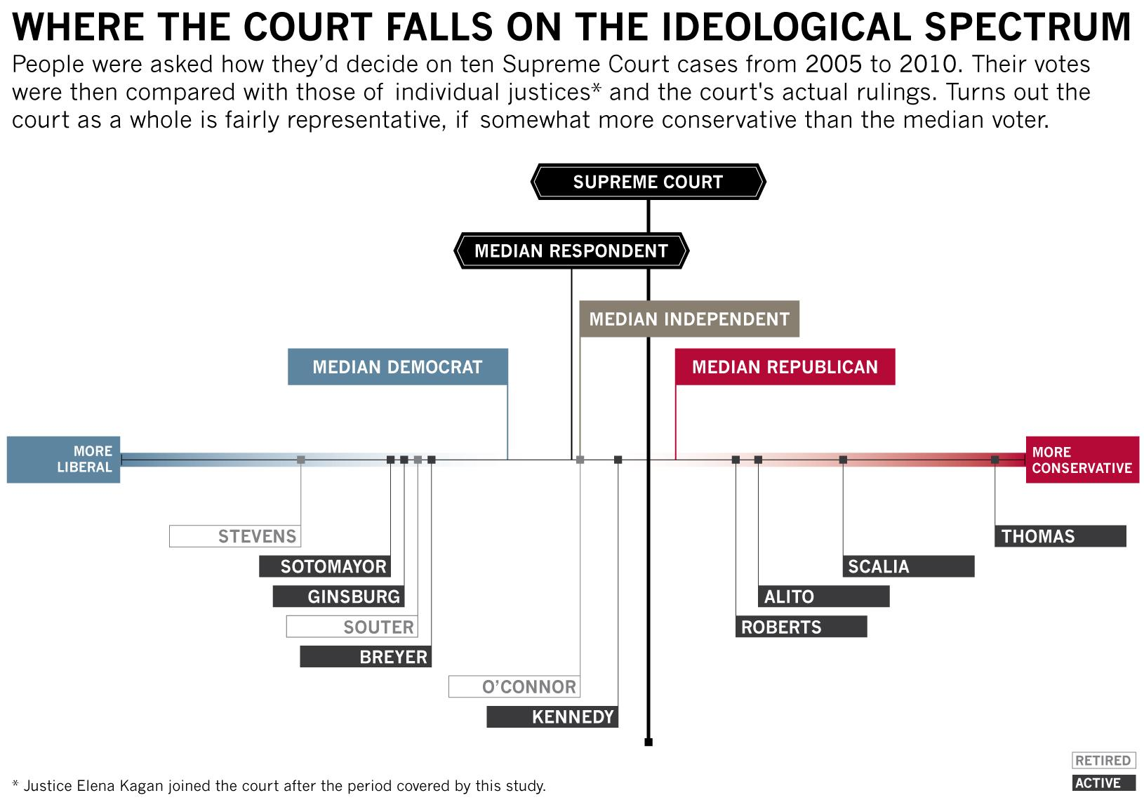 Turns out that the Supreme Court as a whole is fairly representative, if somewhat more conservative than the median voter, when measured on an ideological spectrum.