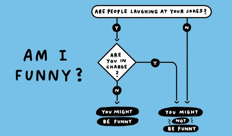 A flow chart titled Am I Funny? Credit: Illustration by Michelle Rial