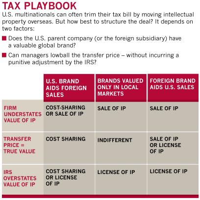 A chart showing how to structure tax deals