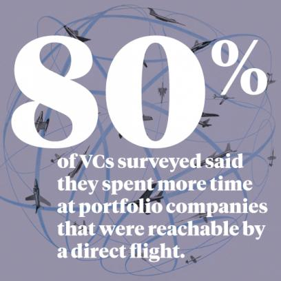 80% of VCs surveyed said they spent more time at portfolio companies that were reachable by a direct flight