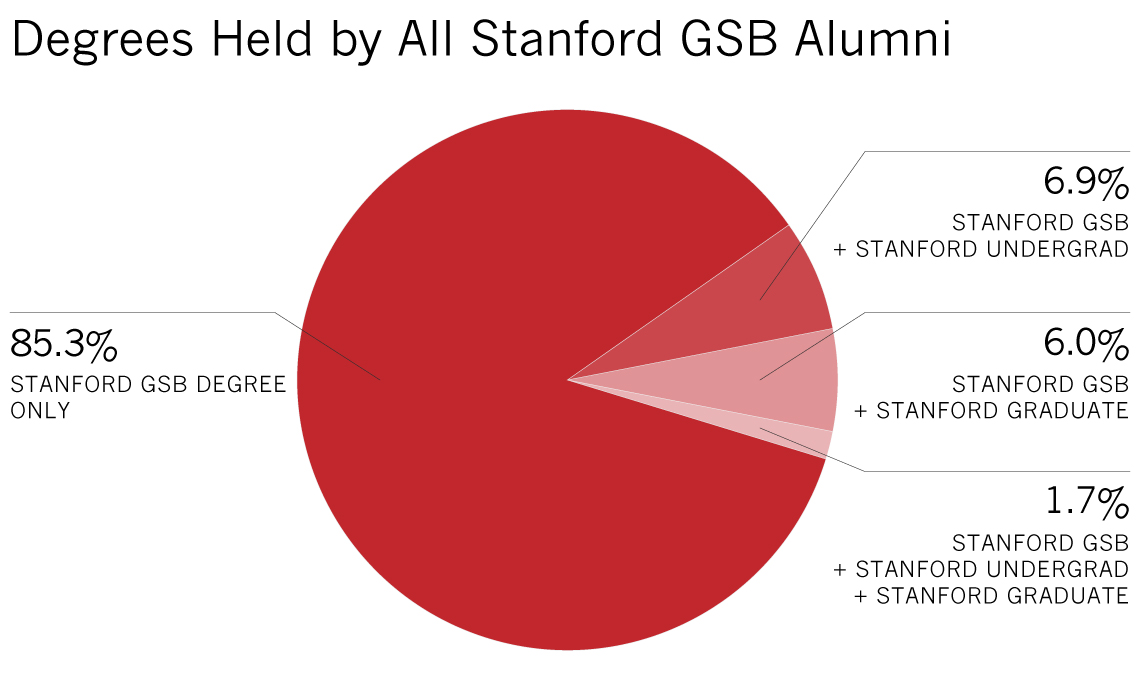 Stanford GSB only 85.3%; Stanford GSB + Stanford Undergrad 6.9%; Stanford GSB + Stanford Graduate 6.0%; Stanford GSB + Stanford Undergrad + Stanford Graduate  1.7%
