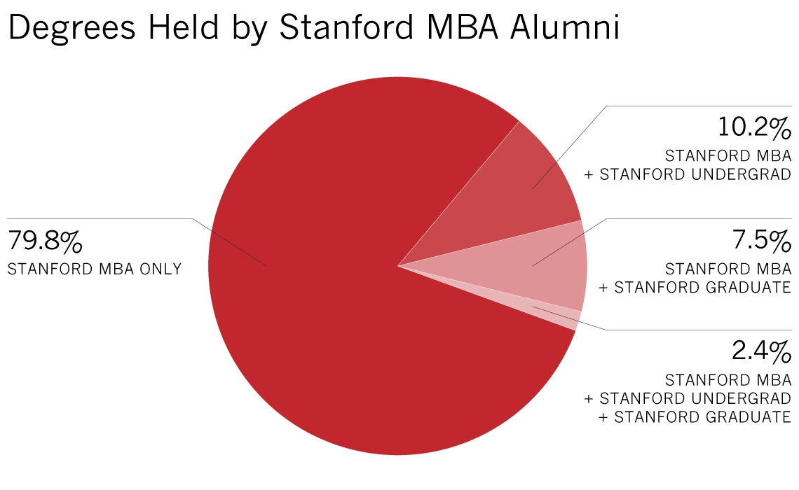 Stanford MBA only 79.8%; Stanford MBA + Stanford Undergrad 10.2%; Stanford MBA + Stanford Graduate 7.5%; Stanford MBA + Stanford Graduate + Stanford Undergrad 2.4%