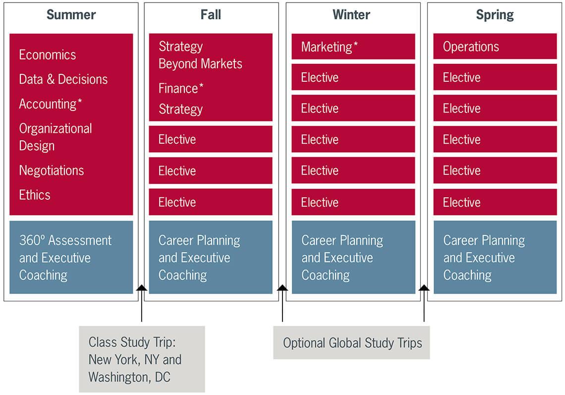 curriculum stanford graduate school of business