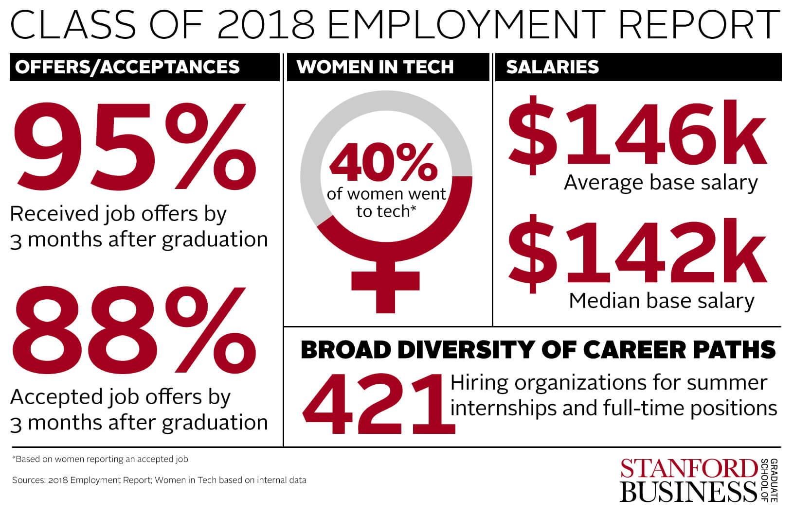 Stanford MBA Class of 2018 Chose Careers Where They Could