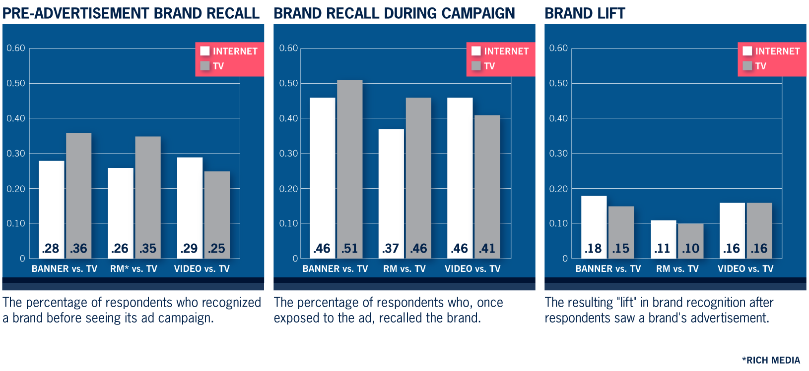 brand recognition of television ads This study aims to identify the effect of humorous advertising on brand recognition by consumers for this purpose, four brands were selected, namely, fevicol, cadbury chocolate, karrbon mobiles and coca-cola for each brand, two television commercials were chosen, ensuring that one is humorous and.