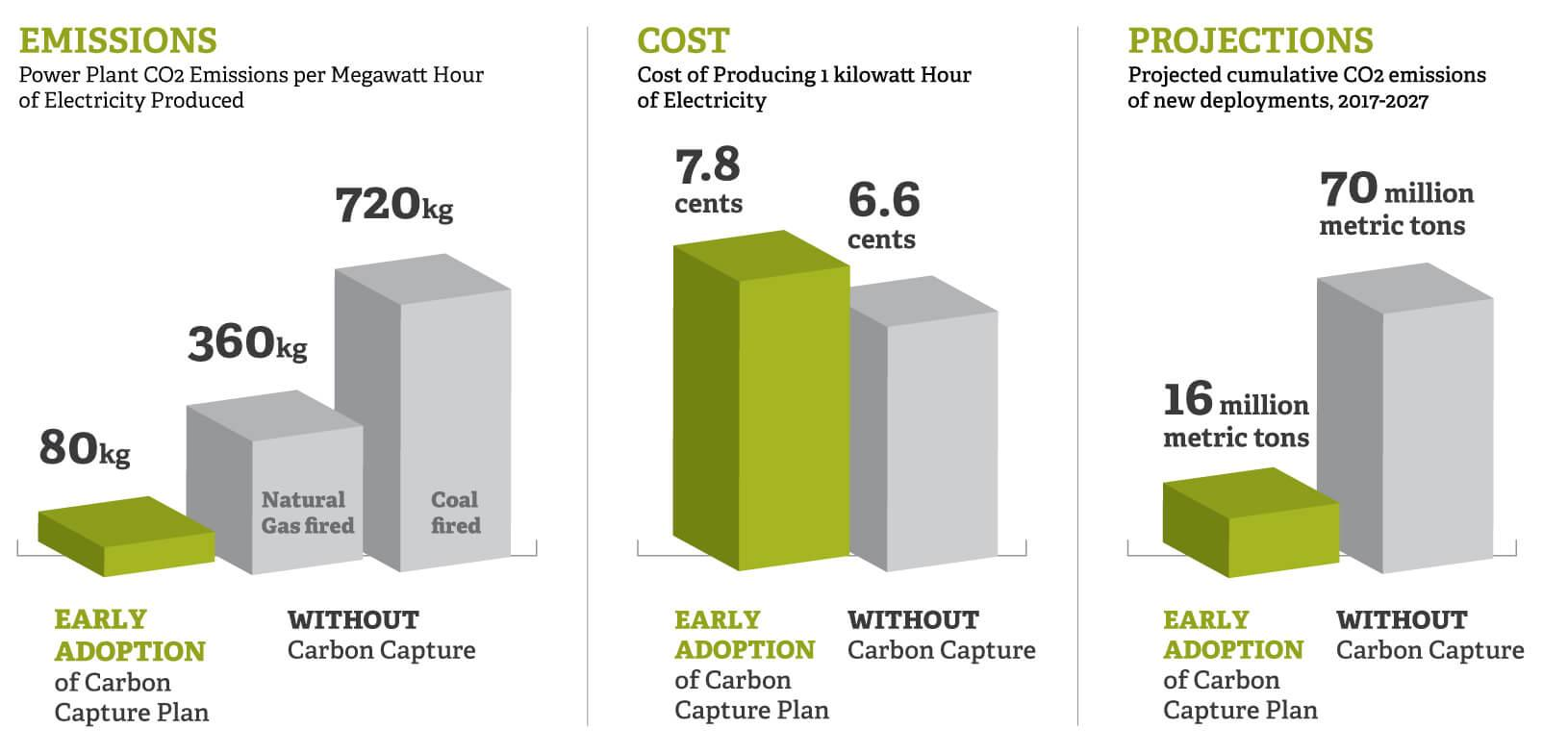 What Would it Really Cost to Reduce Carbon Emissions ...