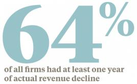 64% of all firms had at least one year of actual revenue decline