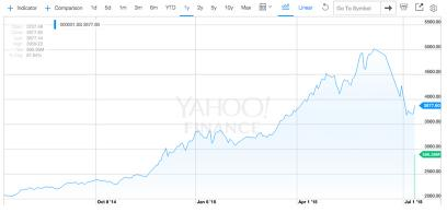 Graph of a stock market drop