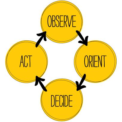 Observe, Orient, Decide, Act