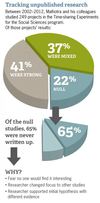 Between 2002-2012, Malhotra and his colleagues studied 249 projects in the Time-sharing Experiments for the Social Sciences, program. Of those projects' results: 41% were strong 37% were mixed 22% null.