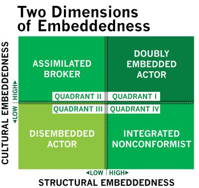 job embeddedness Job embeddedness (je) has recently become an important construct in the voluntary turnover research however, there are a very limited number of studies on the antecedents of je as well as studies across cultures.